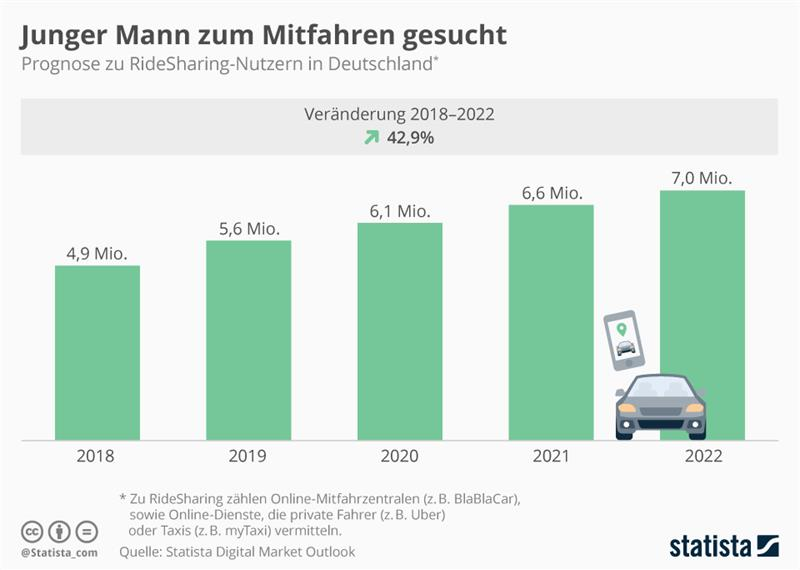 43 Growth Predicted In The Next 5 Years For The Ridesharing Market