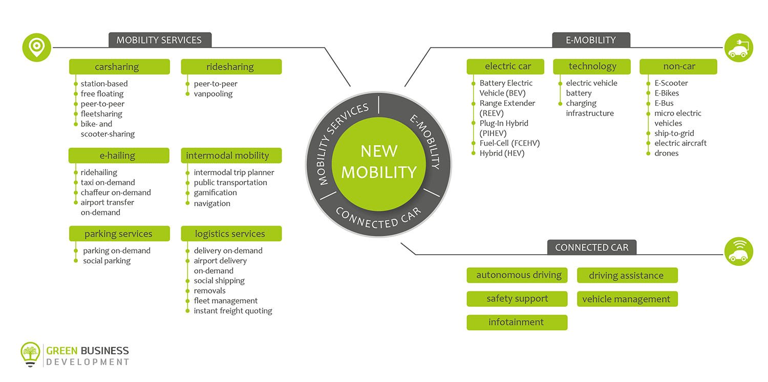 New Mobility Classification Green Business Development